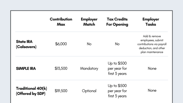 Calsavers, 401k, and SIMPLE IRA Comparison Chart